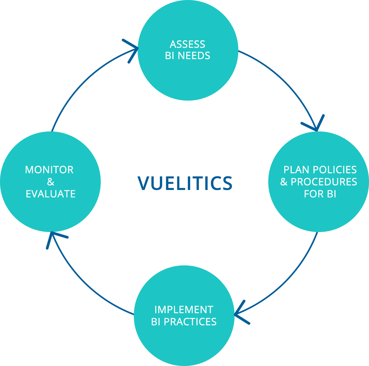Vuelitics – Recognised as one of the top leading business intelligence companies in the Delaware, USA. We provide data analytics solutions to the various industries and businesses across the USA. Request a demo today.